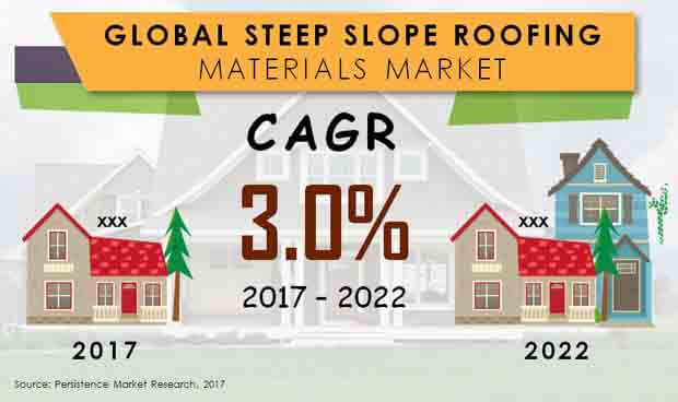market for steep slope roofing materials